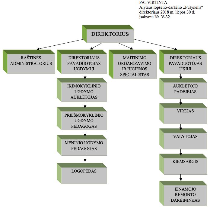 valdymo schema